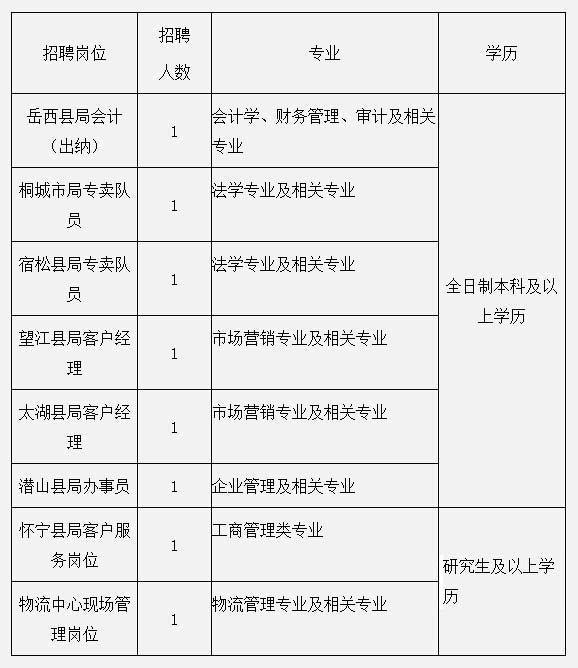 (3)学历证,学位证(应届毕业生提供学校盖章的毕业生就业推荐表